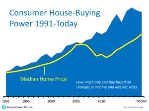 consumer houe buying